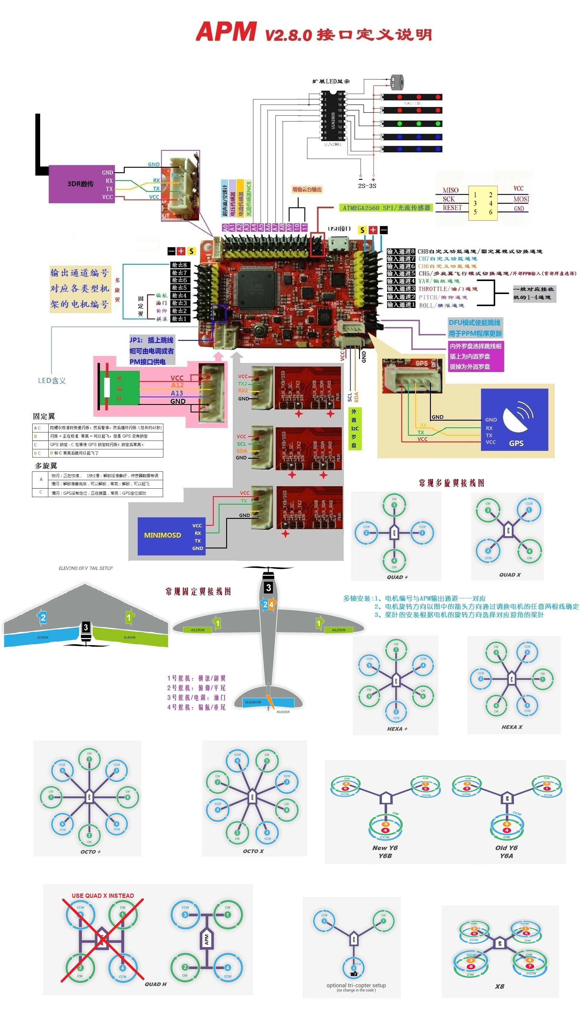 die ersten Schritte APM 2.5 Ardupilot / Arducopter | quadFlyer