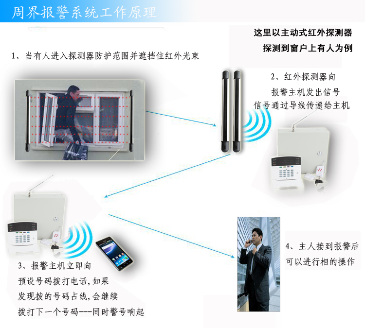 Ai Lien 10M of the six beam infrared fence burglar alarm system intelligent security doors and windows to give you a safe home