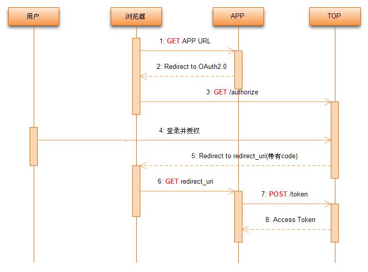 淘宝OAuth2.0授权过程